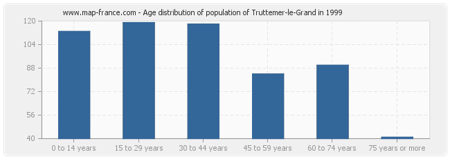 Age distribution of population of Truttemer-le-Grand in 1999