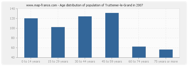Age distribution of population of Truttemer-le-Grand in 2007