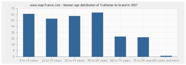 Women age distribution of Truttemer-le-Grand in 2007