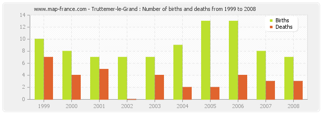 Truttemer-le-Grand : Number of births and deaths from 1999 to 2008
