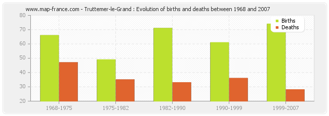 Truttemer-le-Grand : Evolution of births and deaths between 1968 and 2007