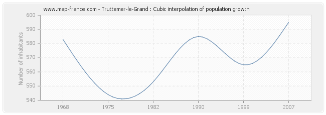 Truttemer-le-Grand : Cubic interpolation of population growth