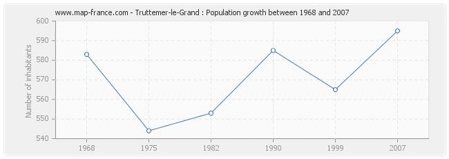 Population Truttemer-le-Grand