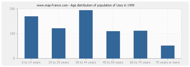 Age distribution of population of Ussy in 1999