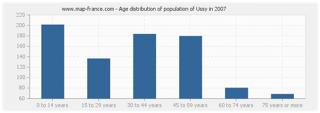 Age distribution of population of Ussy in 2007