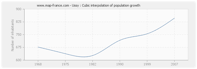 Ussy : Cubic interpolation of population growth