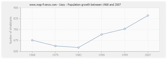 Population Ussy
