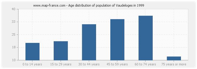 Age distribution of population of Vaudeloges in 1999