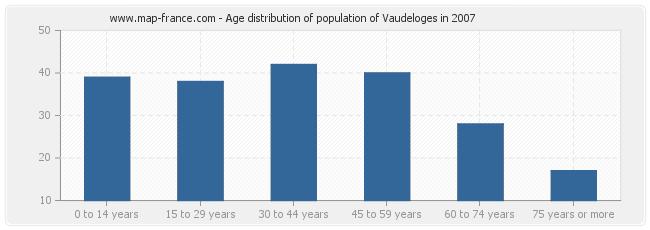 Age distribution of population of Vaudeloges in 2007