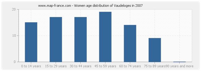Women age distribution of Vaudeloges in 2007