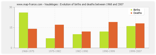 Vaudeloges : Evolution of births and deaths between 1968 and 2007
