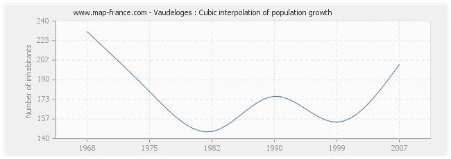 Vaudeloges : Cubic interpolation of population growth