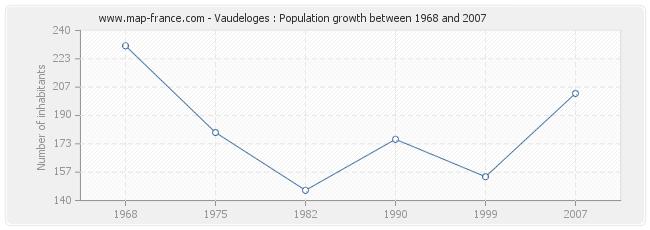 Population Vaudeloges