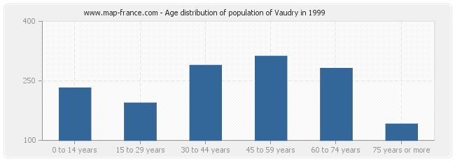 Age distribution of population of Vaudry in 1999