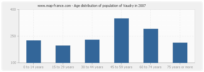 Age distribution of population of Vaudry in 2007