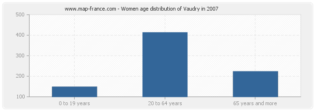 Women age distribution of Vaudry in 2007