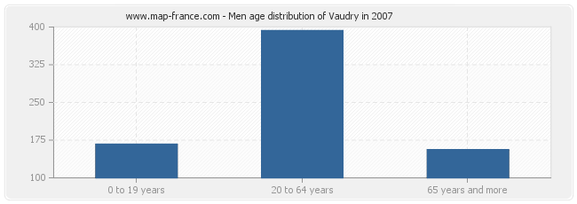 Men age distribution of Vaudry in 2007