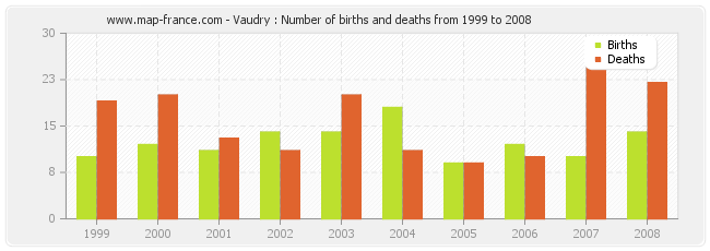 Vaudry : Number of births and deaths from 1999 to 2008