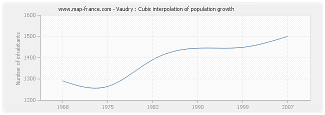 Vaudry : Cubic interpolation of population growth