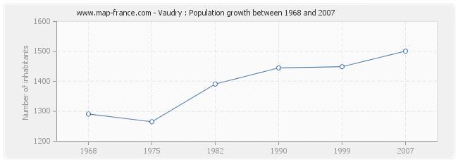 Population Vaudry
