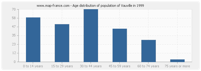 Age distribution of population of Vauville in 1999