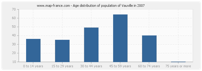 Age distribution of population of Vauville in 2007