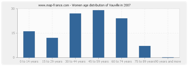 Women age distribution of Vauville in 2007