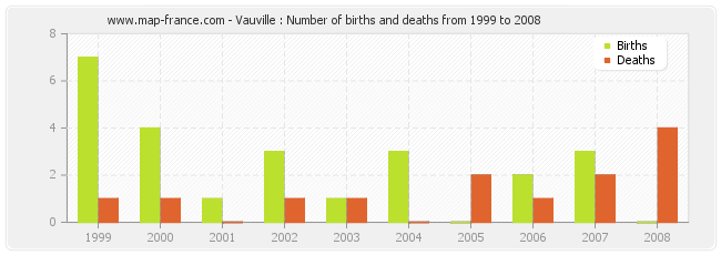 Vauville : Number of births and deaths from 1999 to 2008