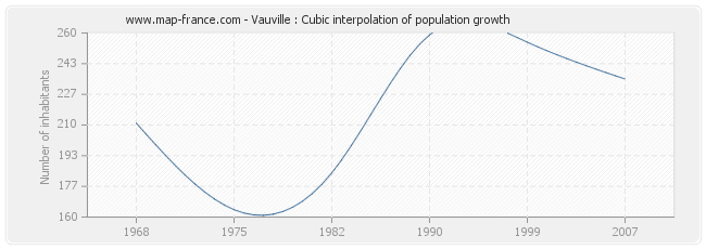 Vauville : Cubic interpolation of population growth