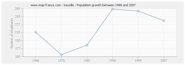 Population Vauville