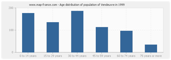Age distribution of population of Vendeuvre in 1999