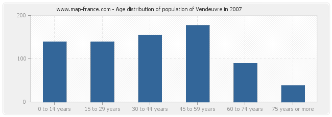 Age distribution of population of Vendeuvre in 2007