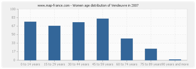 Women age distribution of Vendeuvre in 2007