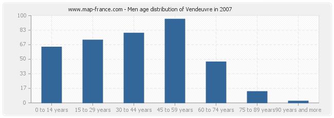 Men age distribution of Vendeuvre in 2007
