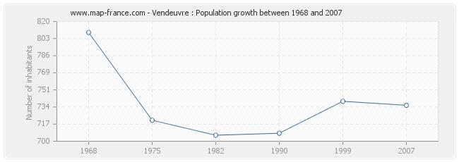 Population Vendeuvre