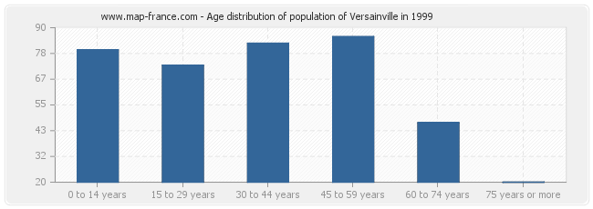 Age distribution of population of Versainville in 1999