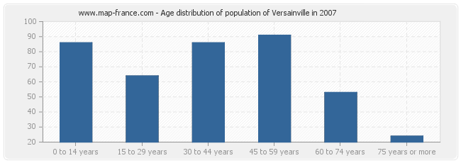 Age distribution of population of Versainville in 2007