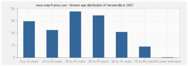 Women age distribution of Versainville in 2007