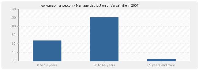 Men age distribution of Versainville in 2007
