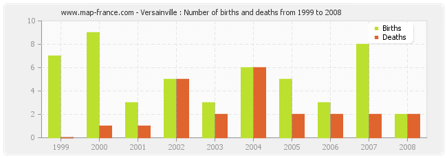 Versainville : Number of births and deaths from 1999 to 2008