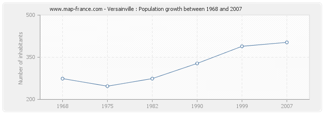Population Versainville
