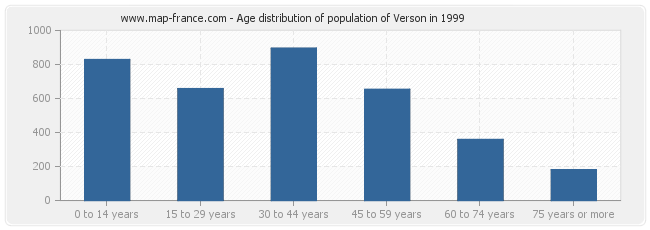 Age distribution of population of Verson in 1999