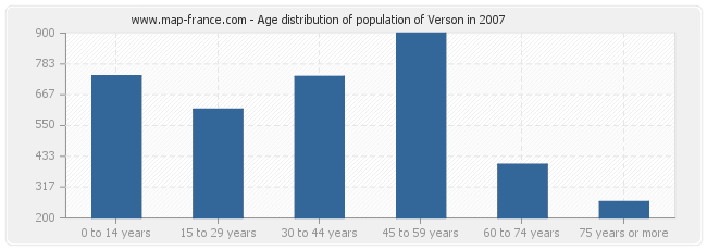 Age distribution of population of Verson in 2007