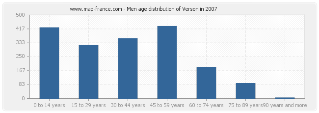 Men age distribution of Verson in 2007