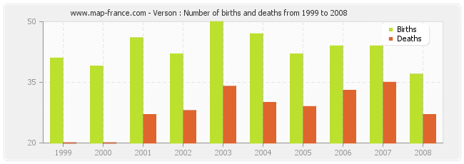 Verson : Number of births and deaths from 1999 to 2008