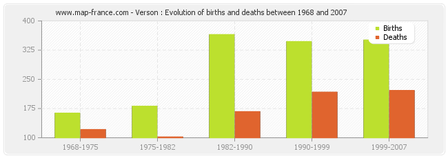 Verson : Evolution of births and deaths between 1968 and 2007