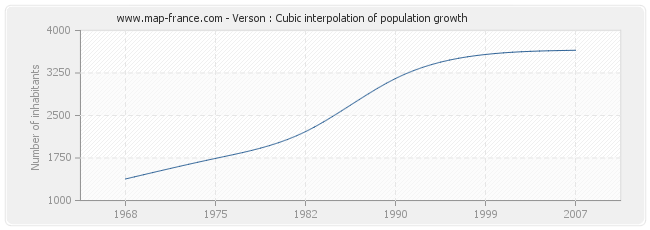 Verson : Cubic interpolation of population growth