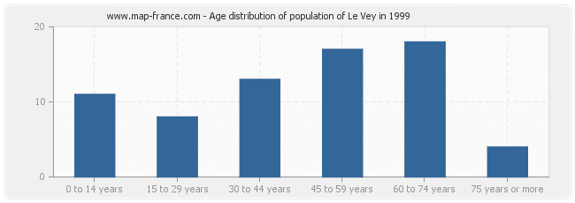 Age distribution of population of Le Vey in 1999