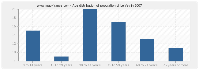 Age distribution of population of Le Vey in 2007