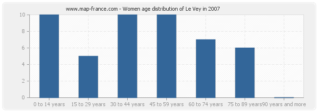 Women age distribution of Le Vey in 2007